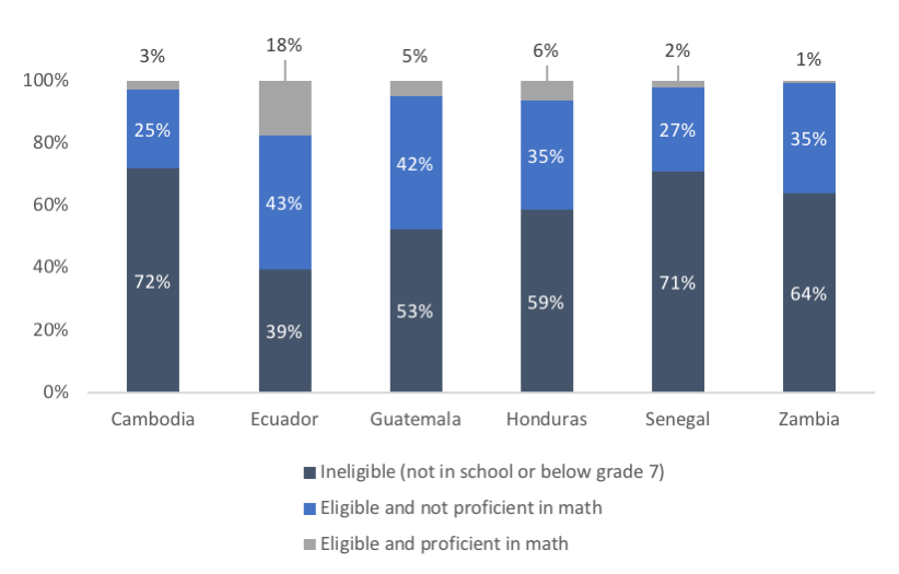 A chart showing 6 countries and the scores of their students who are eligible and proficient at the math part of the PISA for development test<br />