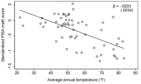 A scatter plot comparing the relationship of temperature and math scores for students across various countries.