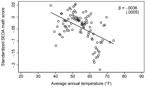 A scatter plot comparing the relationship of temperature and math scores for students across various US counties.