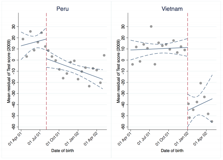 Chart showing the effect of one additional year of schooling on test scores in Peru and Vietnam