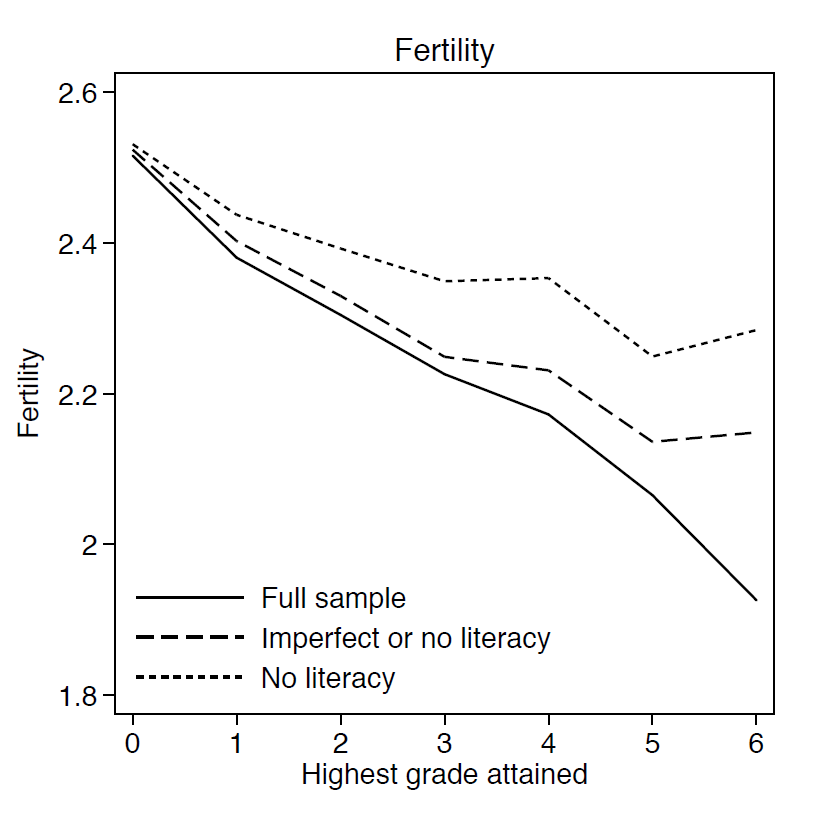 Graph showing that across 50+ countries, more schooling (of any quality) led to lower fertility. From paper by Oye, Pritchett, and Sandefur, 2016.