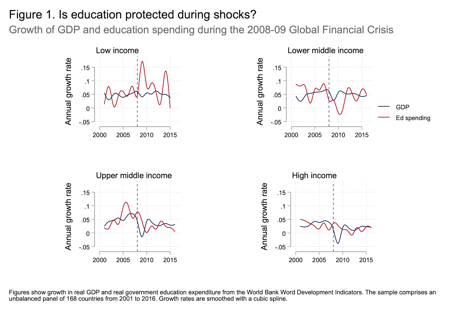 Chart showing lower-middle-income countries saw significant dips in education spending after the financial crisis, while high-income countries did not.