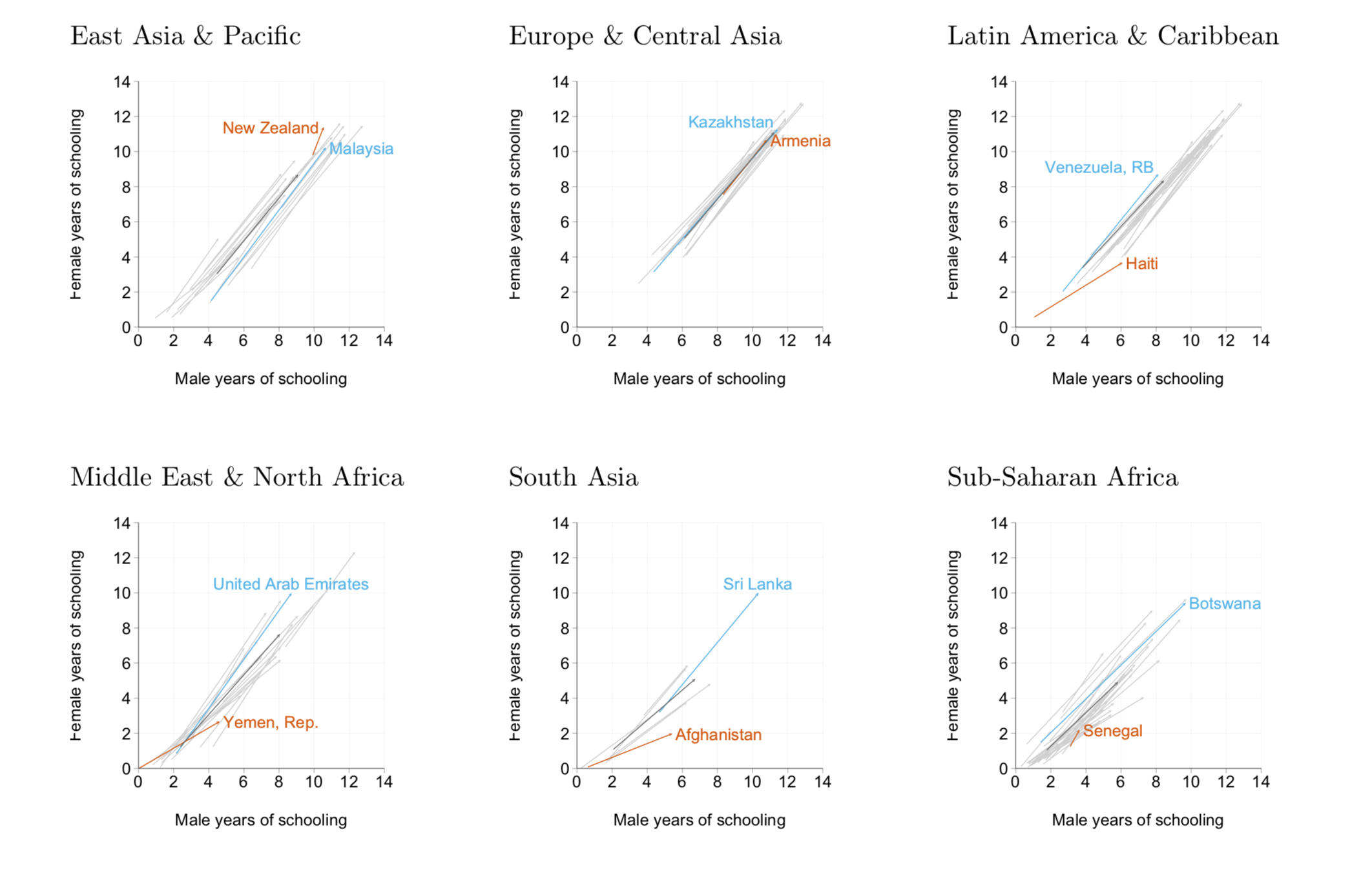 Chart showing that over time, women have become more educated in every country on earth. Chart broken down by region, with a line for each country.