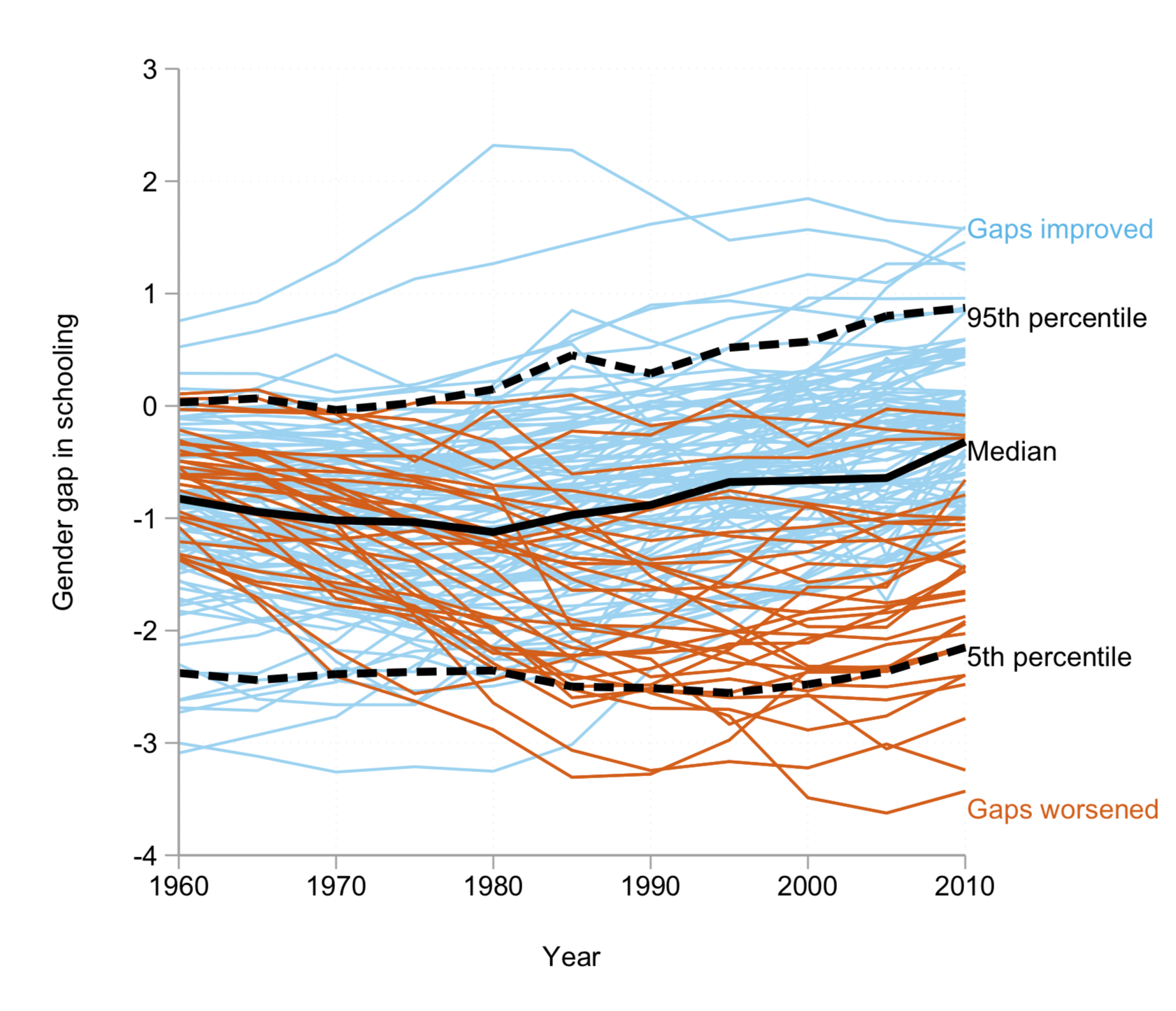 Chart showing that while gender gaps have tended to narrow, they still exist. Most countries show improvement toward but not reaching a zero gap, but a substantial minority have gotten worse over time.