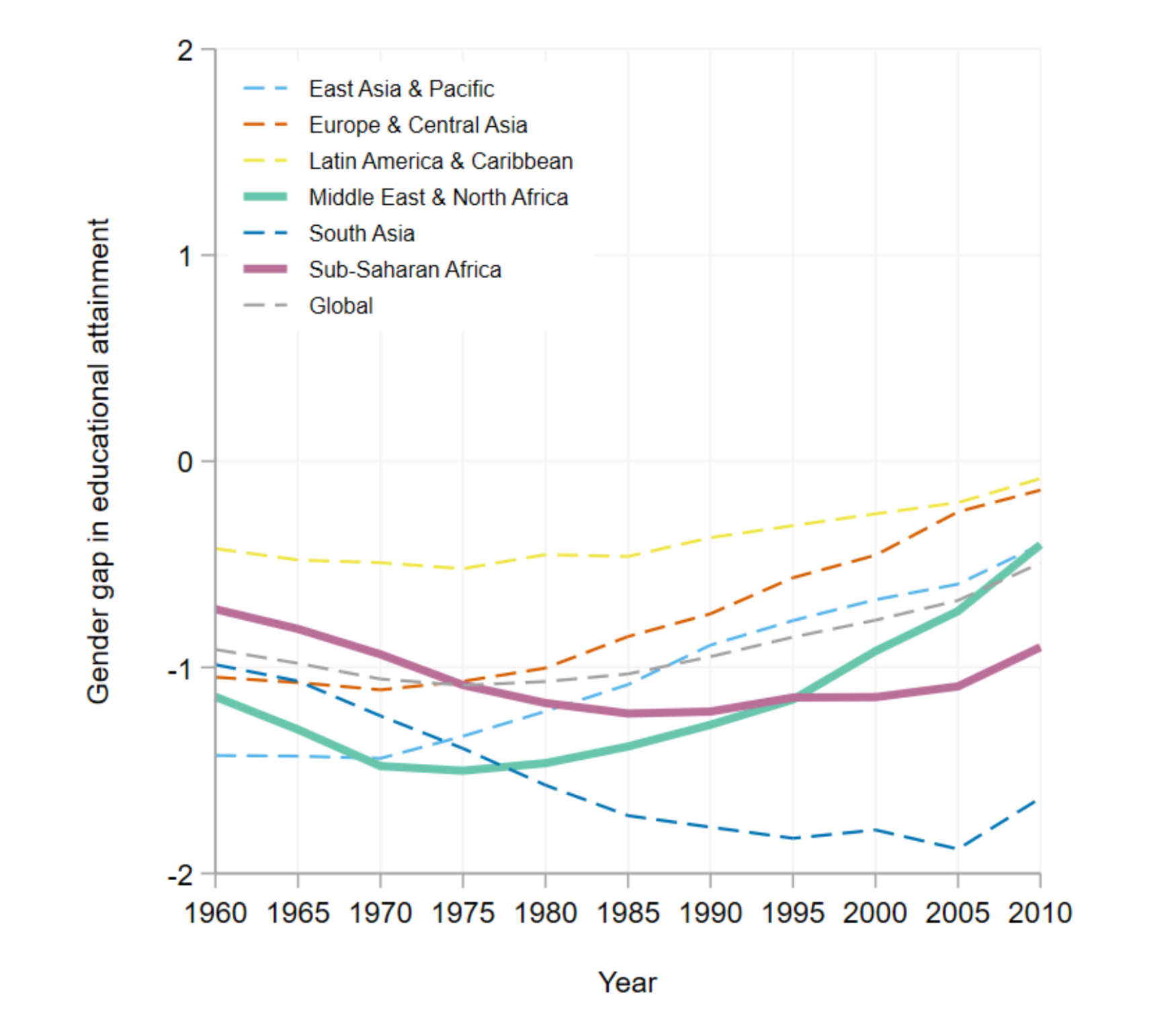 Chart with lines for each region showing that the gender gap has tended to get worse before it gets better