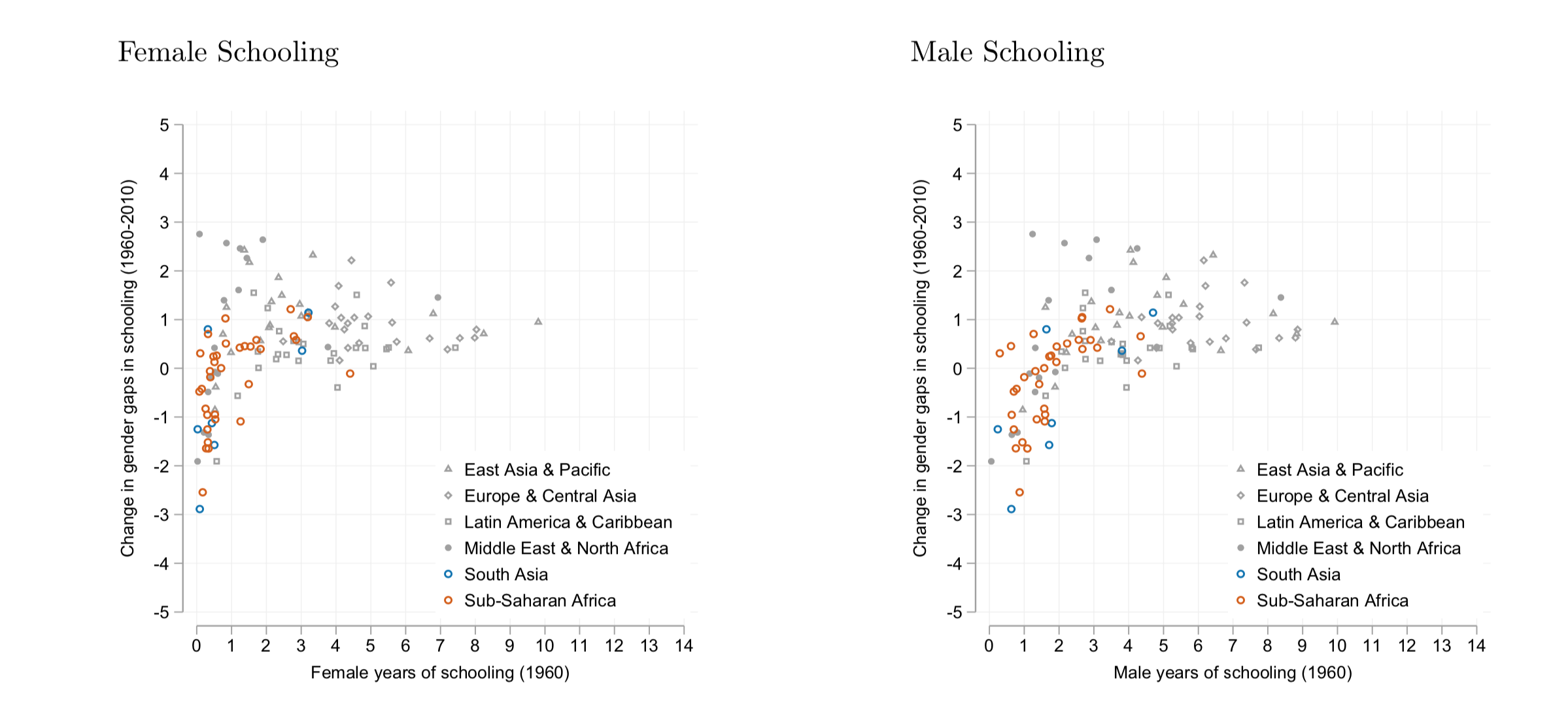 Scatter plot breaking down change in schooling from 1960 to 2010 for men and women separately, at the country level