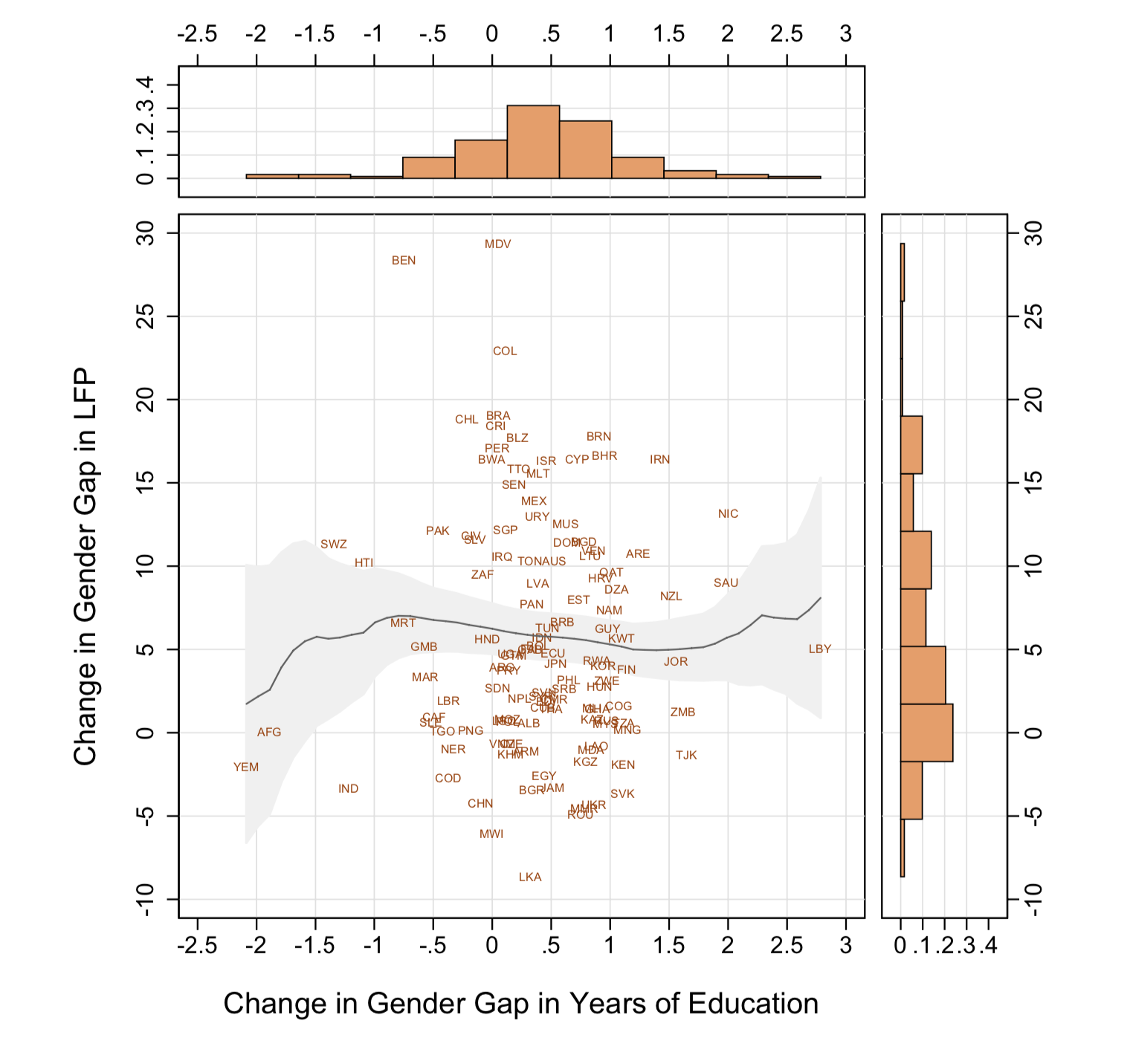Chart showing that even in countries that have closed gender gaps, women's economic equality may or may not follow; there is no clear association