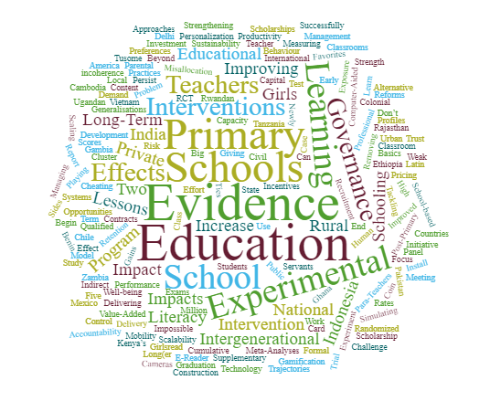 Word cloud of paper titles from RISE conference