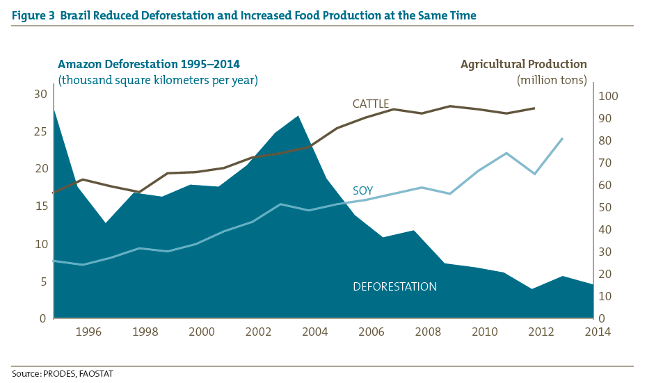 Figure 3 Brazil Reduced Deforestation and Increased Food Production at the Same Time