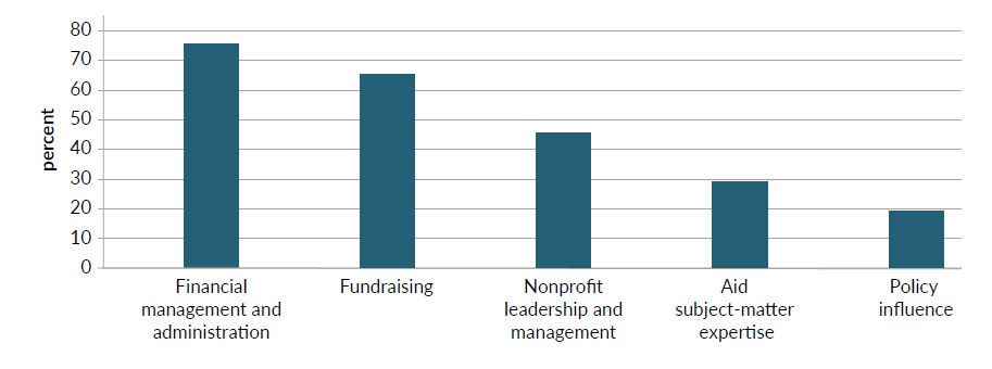 A figure showing the representation of competencies across 15 humanitarian NGO governing boards.