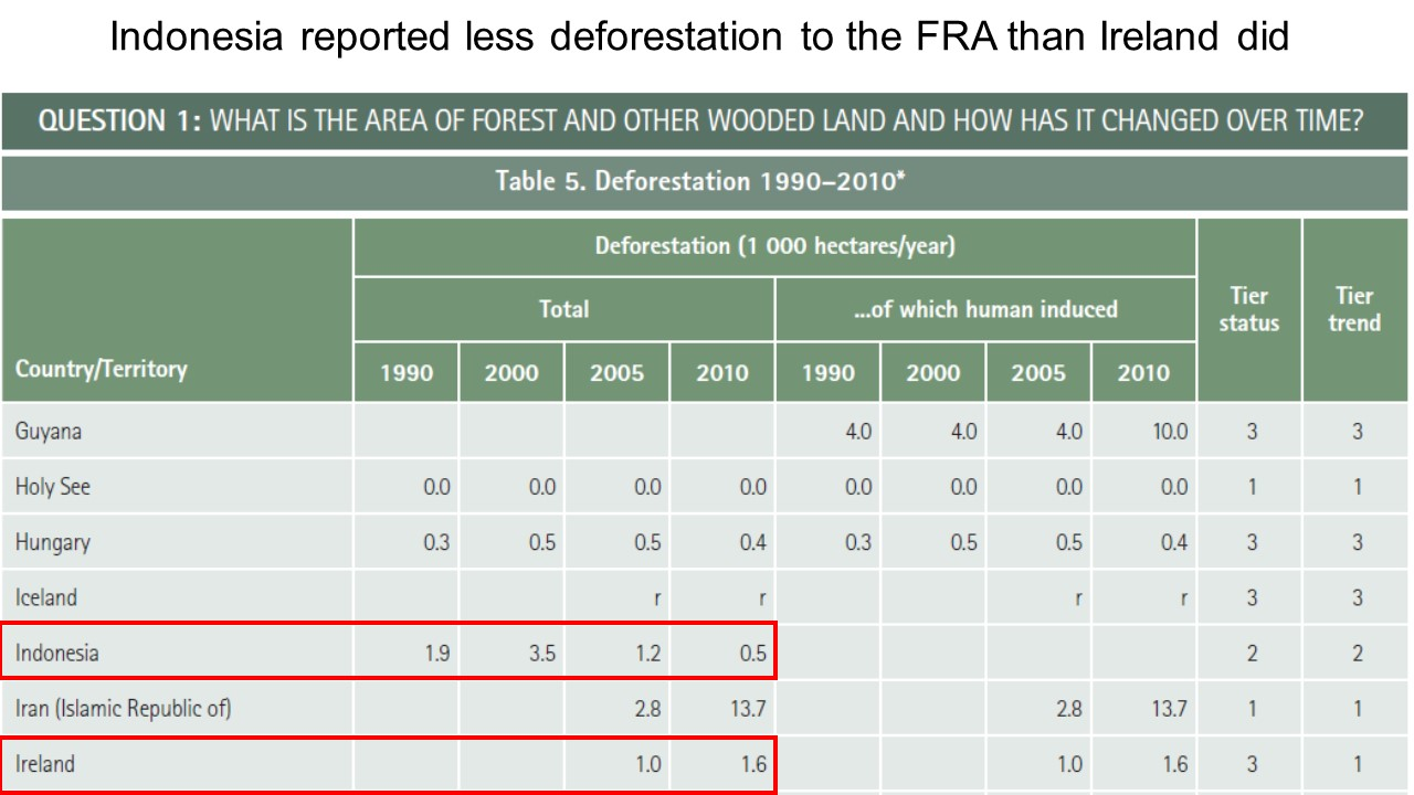 Figure 1 Indonesia reported less deforestation than Ireland did