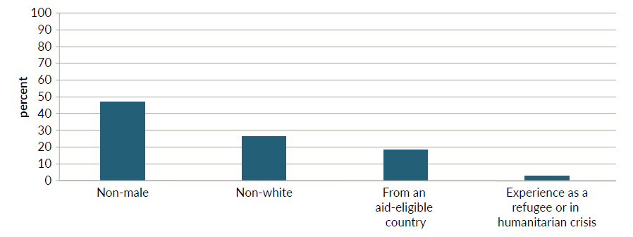 A figure showing the percentage of underrepresented group characteristics across 15 humanitarian NGO governing boards; there is gender parity but not much representation for non-white board members or current and former aid recipients.