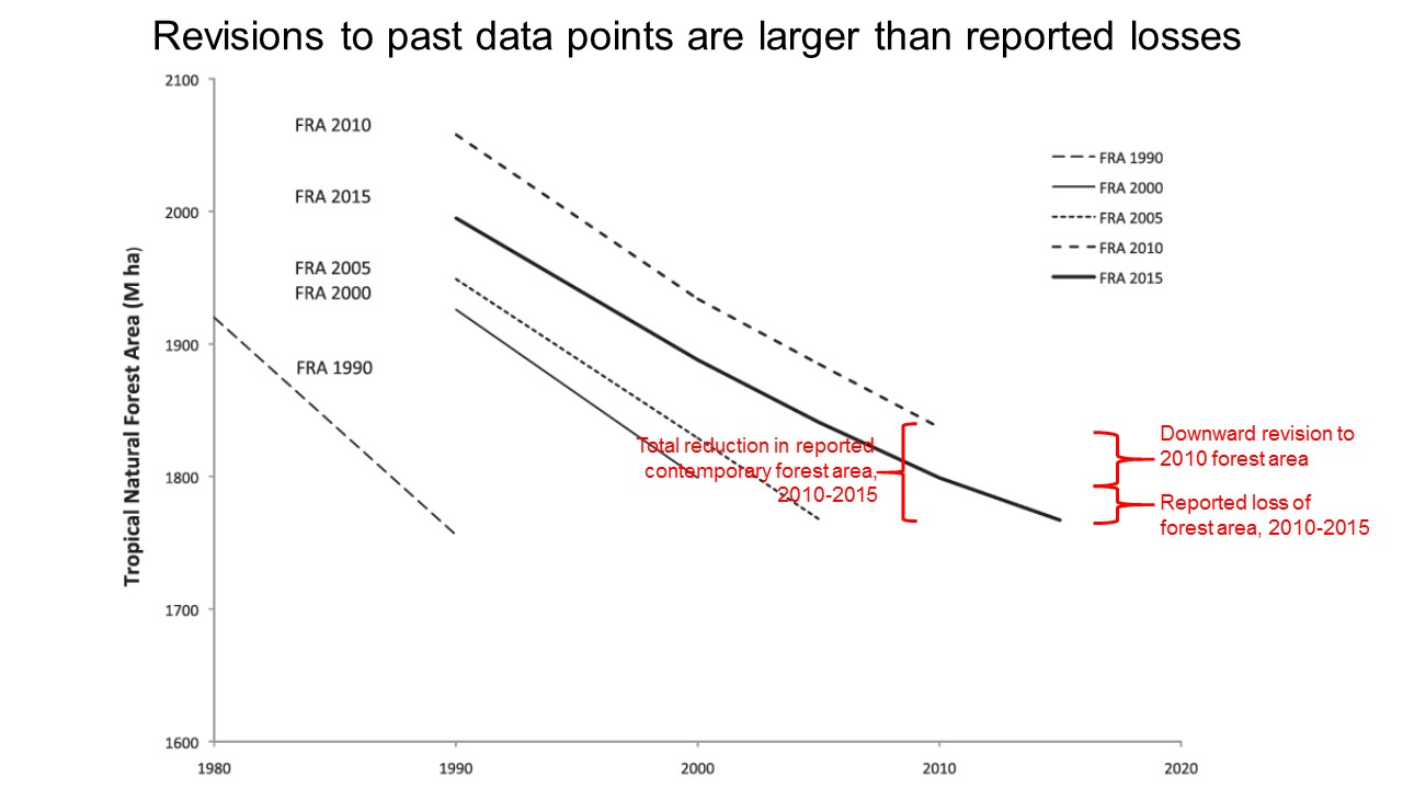 Figure 2 revisions to past data points are lager than reported losses