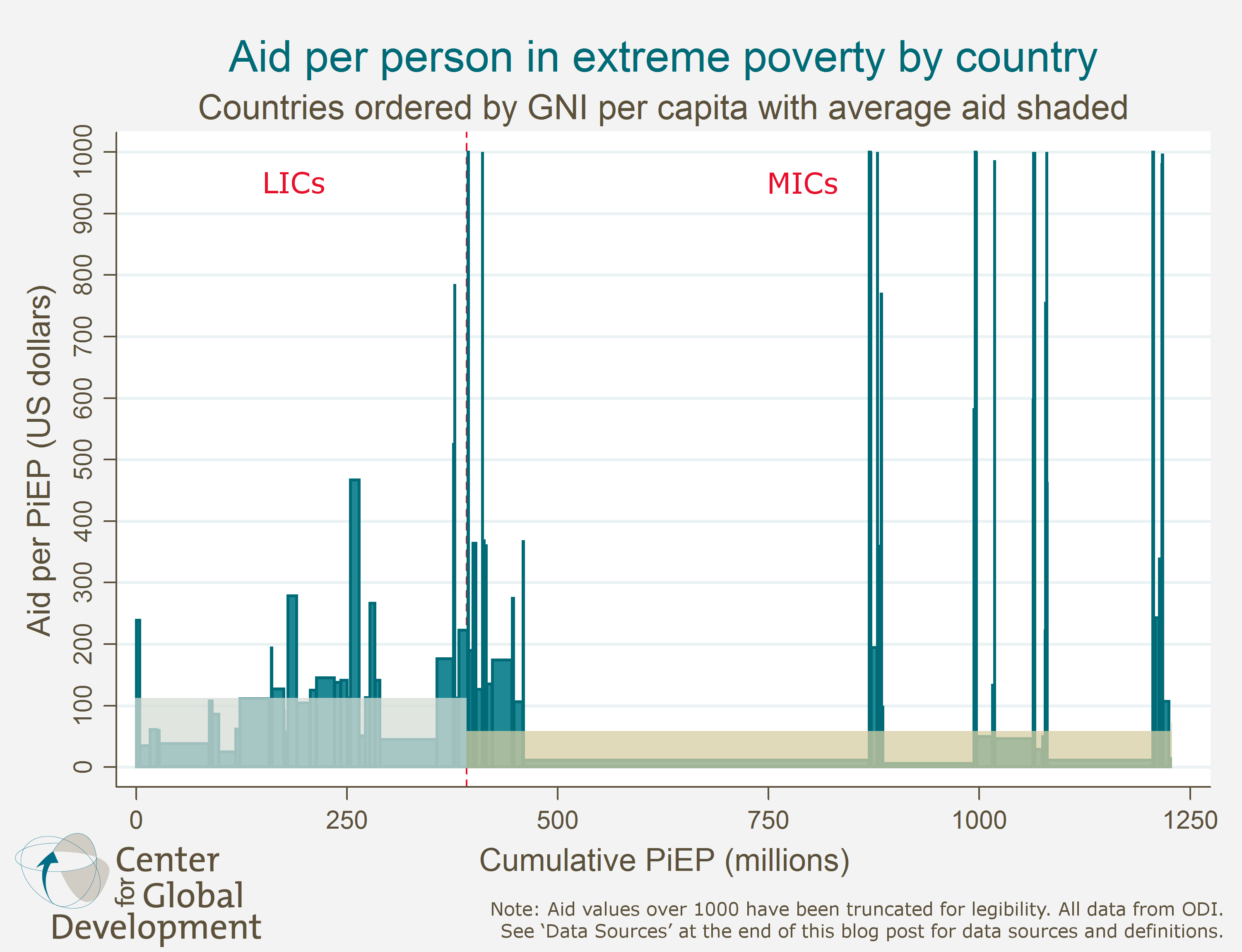 Do MiddleIncome Countries Get More Aid Than LowIncome Countries - Poverty per country