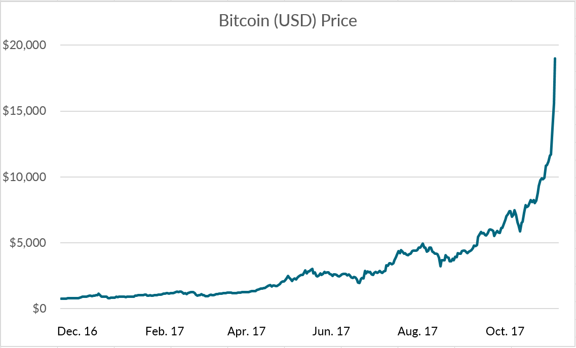 Bitcoin Price Has Drastically Increased