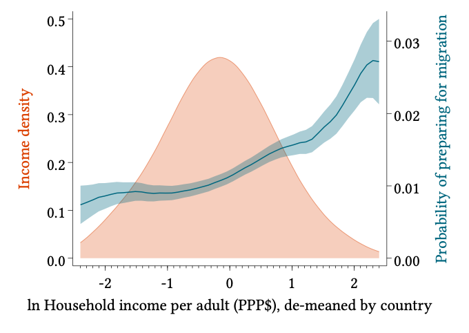 A chart showing in-household income per adult