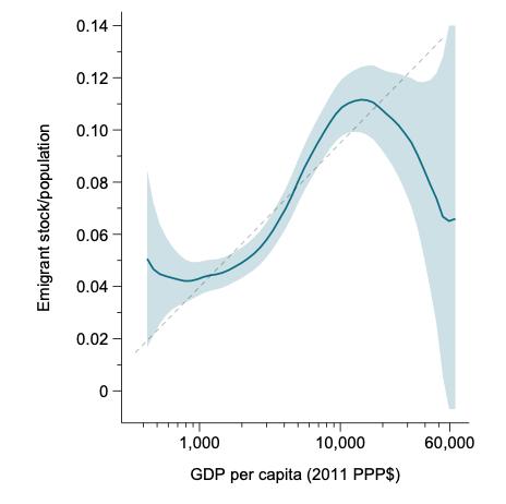 A chart showing GDP per capita