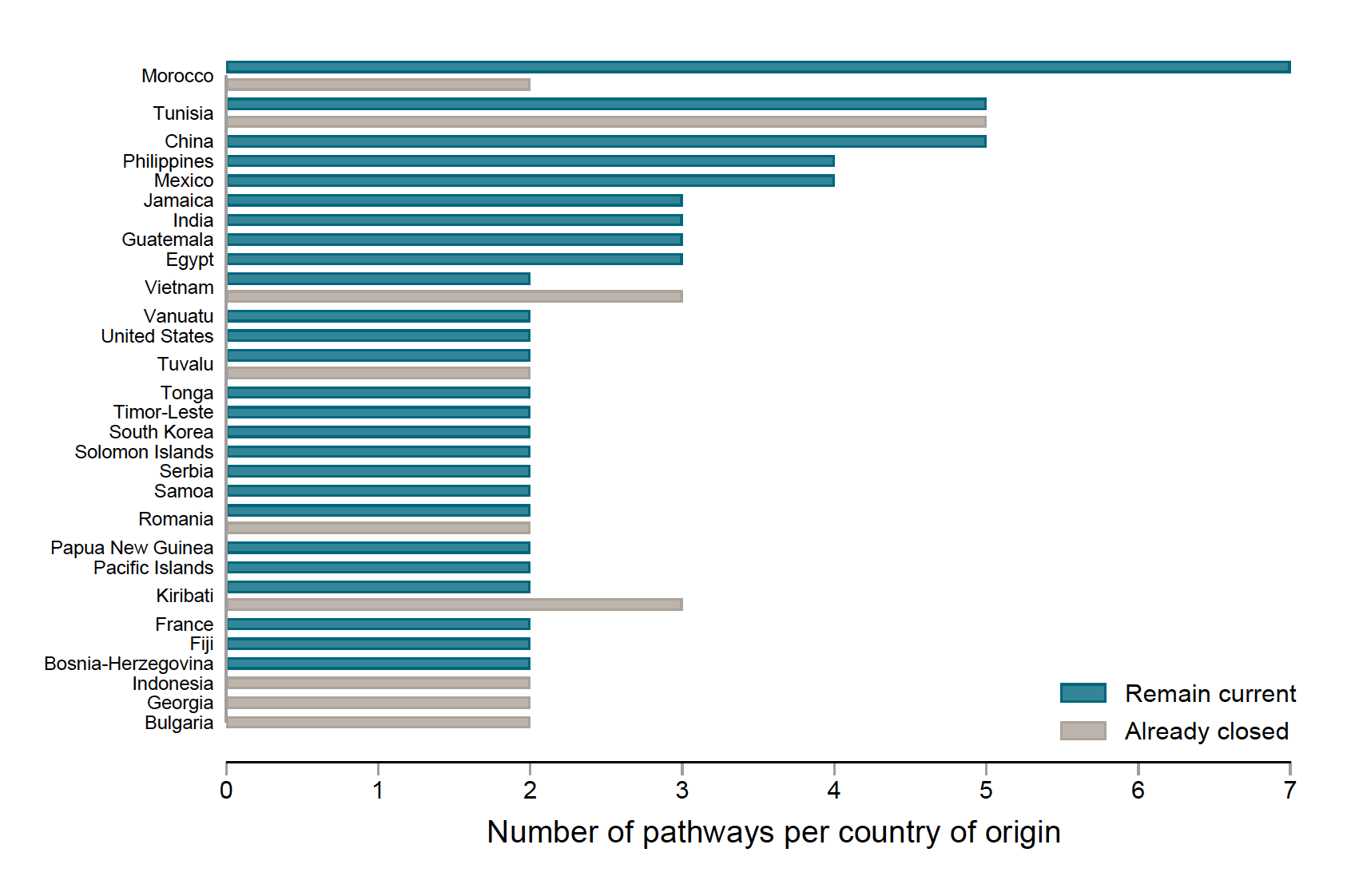 A bar chart showing that North Africa is a leading region for migration countries of origin. Indonesia, Georgia, and Bulgaria have only closed pathways.