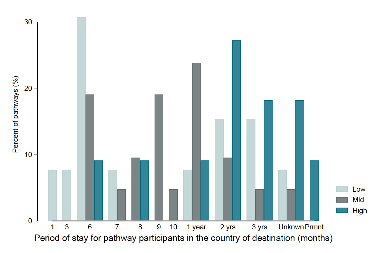A bar chart showing that High-skill sectors tend to have access to longer-term pathways, often around 2-3 years