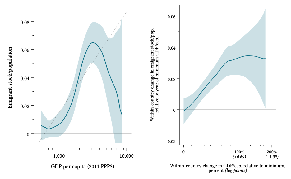 Two charts showing GDP per capita and within-country change in GDP per capita