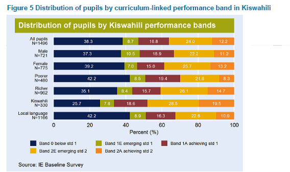 Dist of pupils by curriculum-linked performance band in Kiswahili