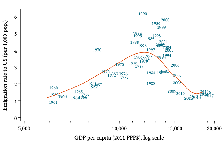 A chart showing Mexico's GDP per capita