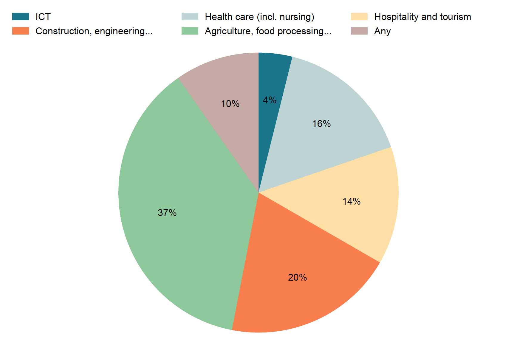 A pie chart showing that the majority of legal migration pathways are in the agriculture sector. The fewest are in information technology.