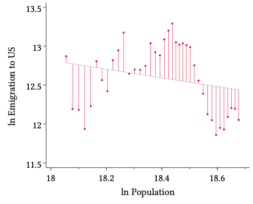 A chart showing an equation where they first regress emigration on Mexico's population, and take the residuals