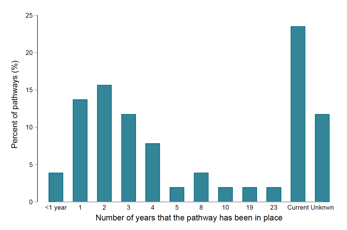A bar chart showing that over 20 percent of the legal migration pathways in the database are ongoing. Pathways have been around from less than one year to 23 years.