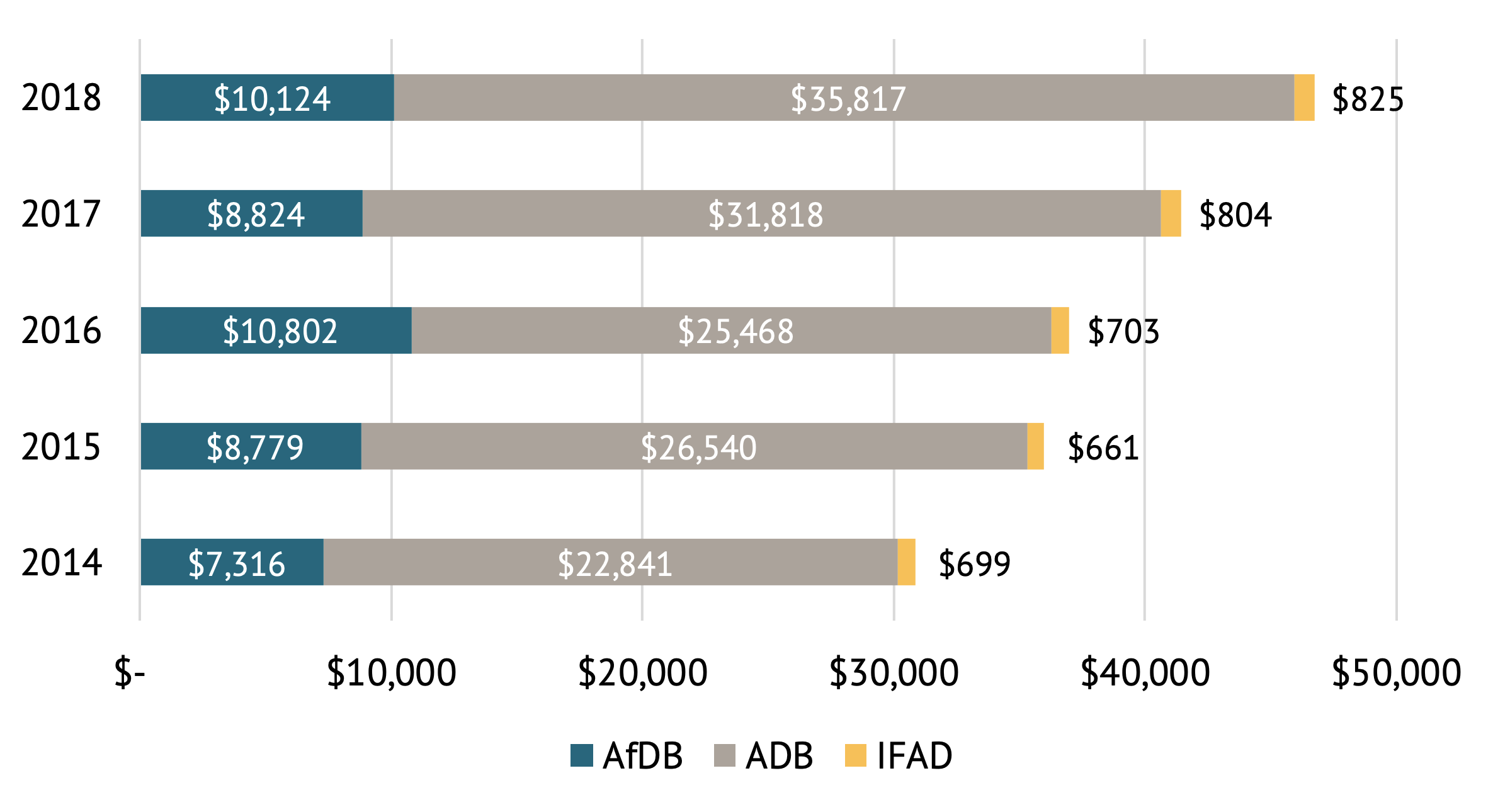 A figure showing annual financing of AfDB, ADB, and IFAD, FY2014-FY2018