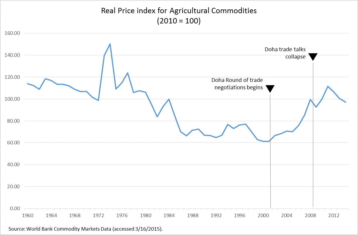 food security in developing countries is there a role for the wto then food prices began to rise and things changed dramatically although food prices have been up and down in recent years they remain well above the