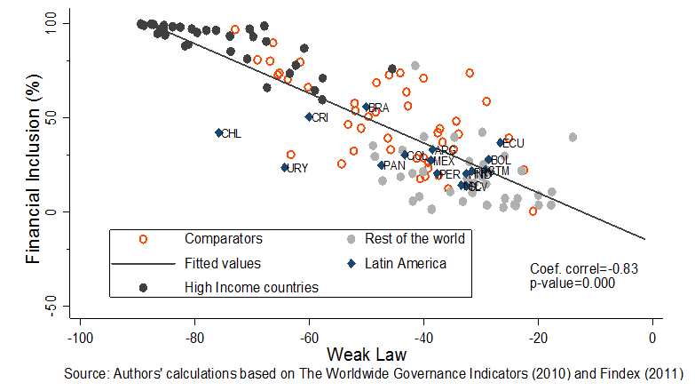 Financial Inclusion and Quality of Institutions