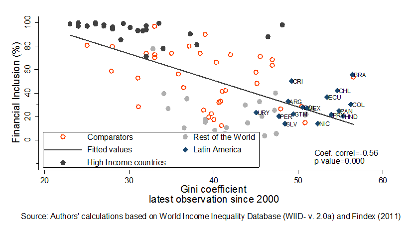 Financial Inclusion and Income Inequality