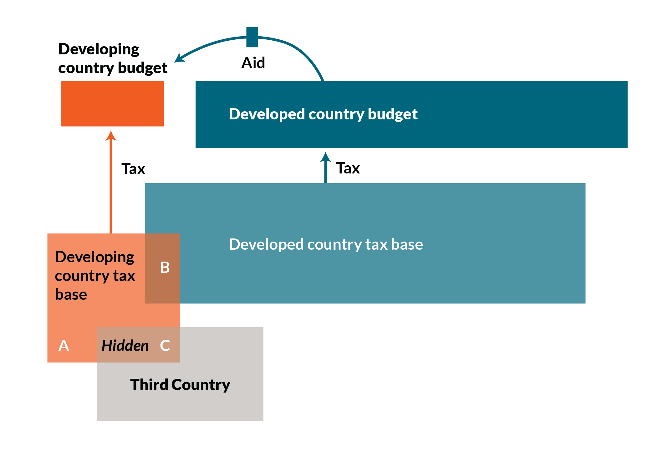 Graphic of the three areas of the tax base