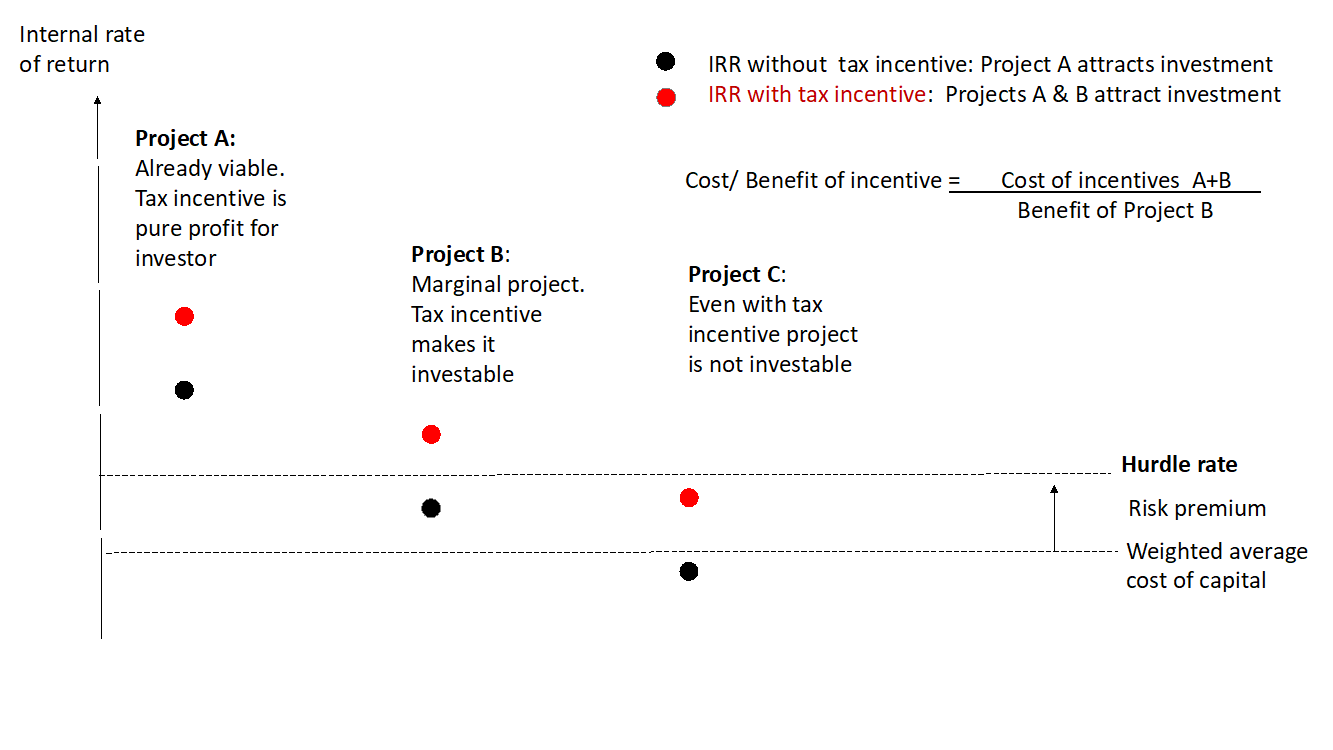 df91e56cf137eb A chart of the effect of tax incentives on IRR and investment decisions