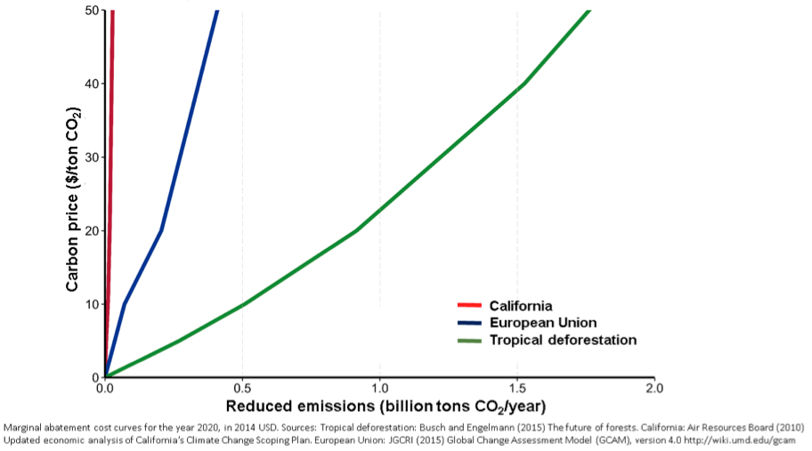 graph of costs of carbon emission reductions in EU, California, and via forest protection