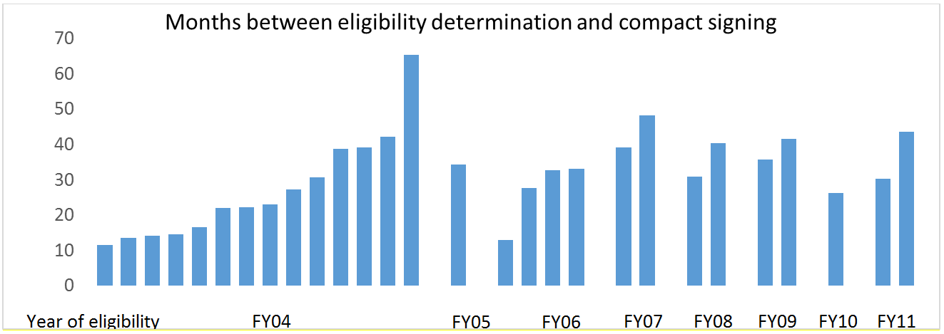 Months between eligibility determination and compact signing