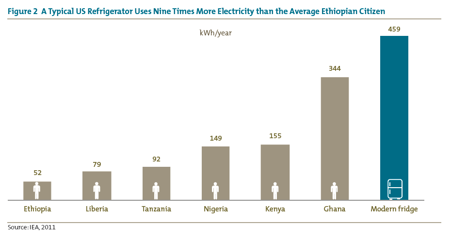 Figure 2 A Typical US Refrigerator Uses Nine Times More Electricity than the Average Ethiopian Citizen