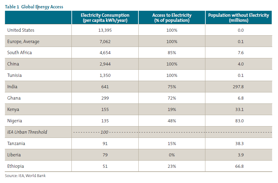 Table 1 Global Energy Access Electricity