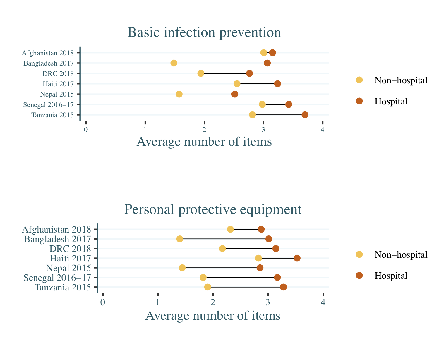 Figure showing PPE and BIP stores across the 7 countries in hospitals and non-hospitals, with hospitals doing better