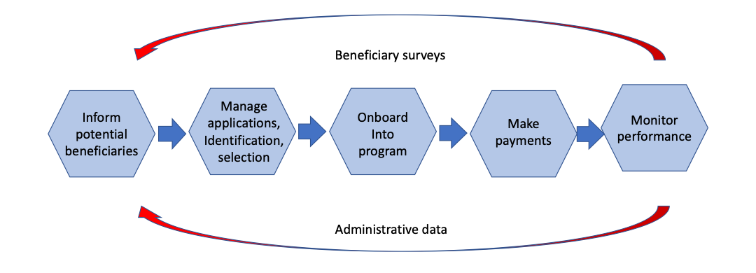 The social assistance value chain showing the steps in a social assistance program and the role of digital technology