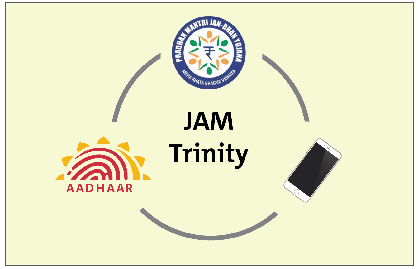 Diagram of the three parts of the JAM trinity.
