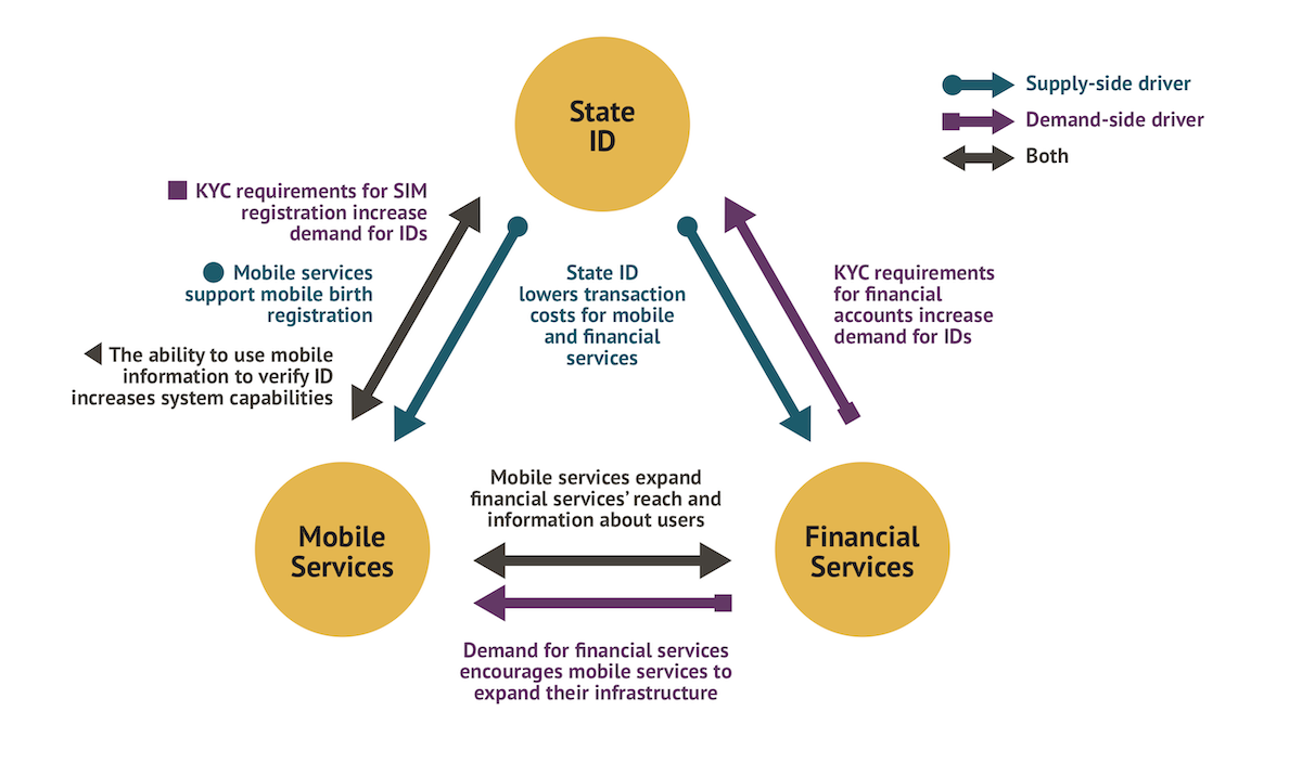 Chart showing synergies between expansion of mobile phones, IDs, and financial accounts.