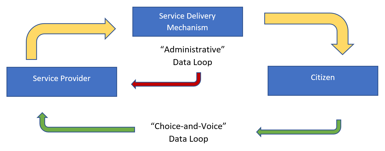 Real-time governance flowchart