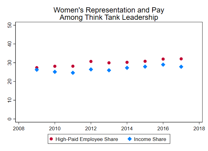 A graph showing women's representation and pay among think tank leadership
