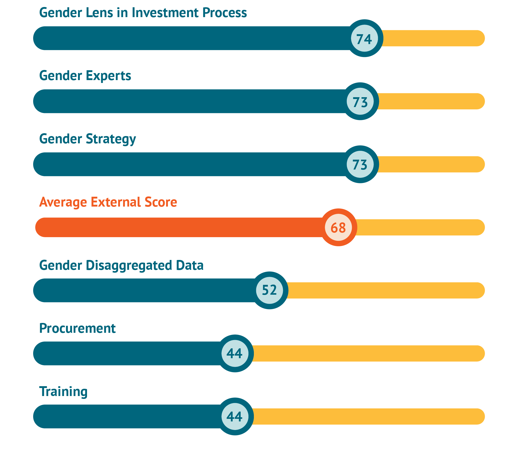 A chart showing external survey scores