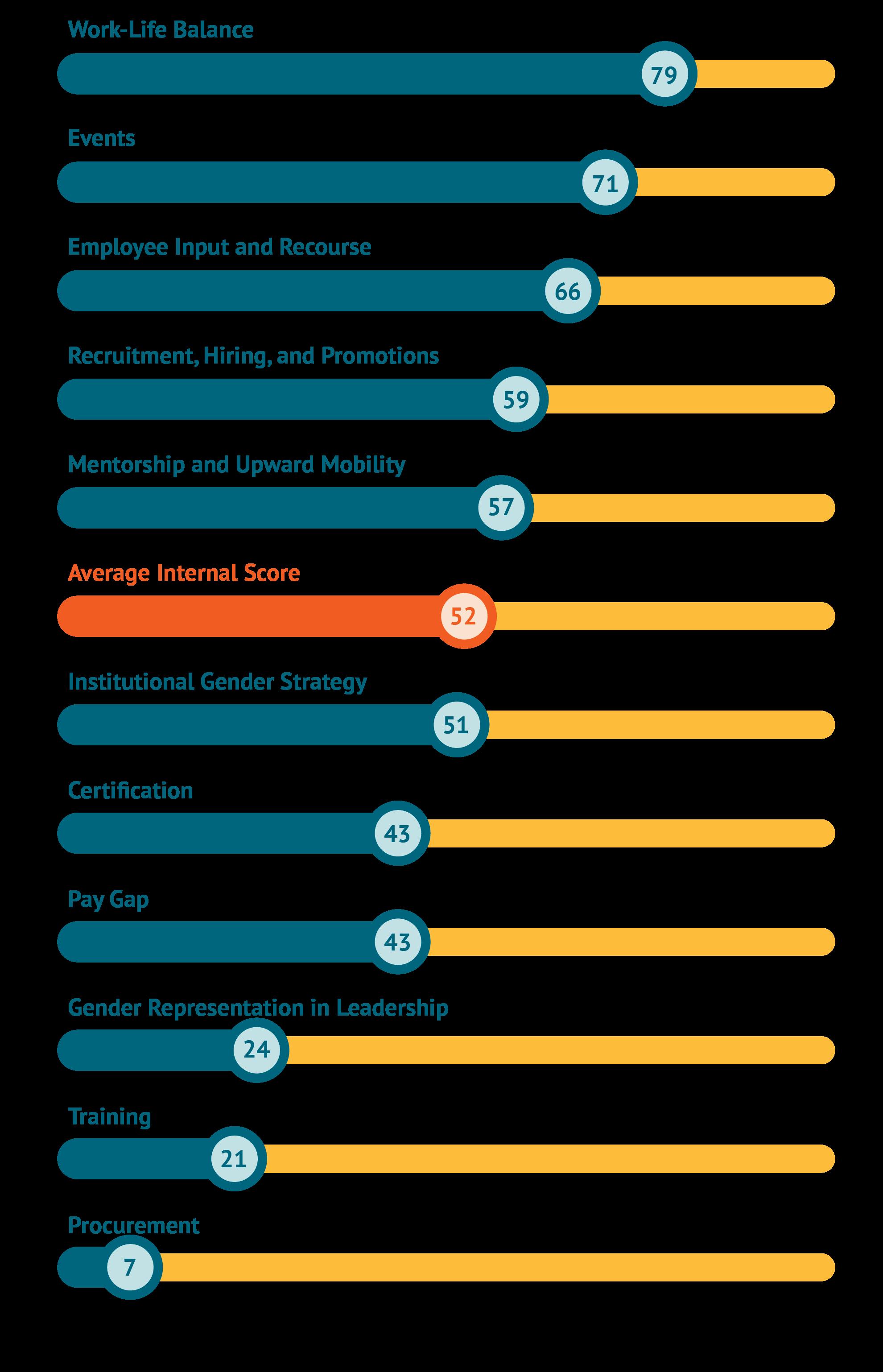 A figure showing average internal scores among DFIs
