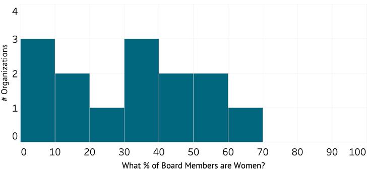 A figure showing women's representation on DFI boards