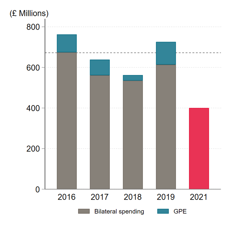 A figure showing FCDO / DFID spending on bilateral education and GPE