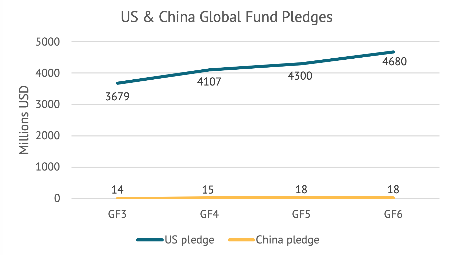 Chart showing rising Chinese pledges to IDA and stagnant and small Chinese pledges to the Global Fund